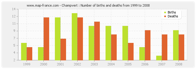 Champvert : Number of births and deaths from 1999 to 2008