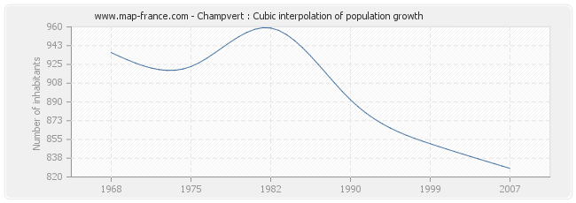 Champvert : Cubic interpolation of population growth
