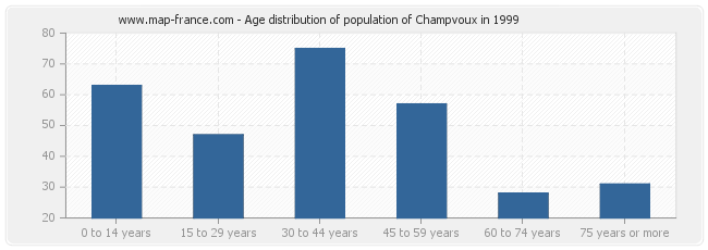 Age distribution of population of Champvoux in 1999