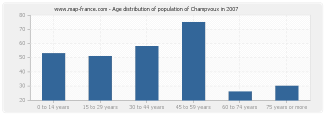 Age distribution of population of Champvoux in 2007