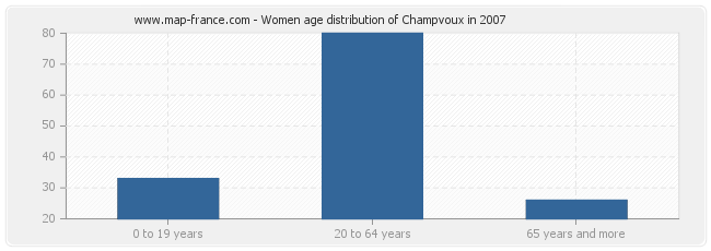 Women age distribution of Champvoux in 2007