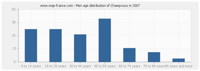 Men age distribution of Champvoux in 2007