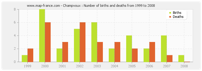 Champvoux : Number of births and deaths from 1999 to 2008