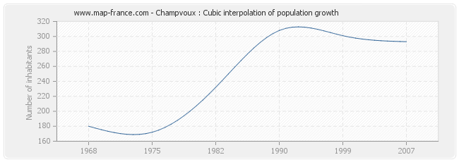 Champvoux : Cubic interpolation of population growth