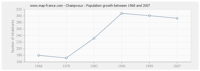 Population Champvoux