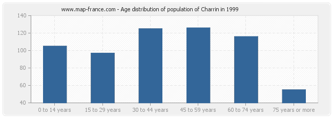 Age distribution of population of Charrin in 1999