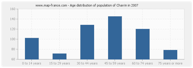 Age distribution of population of Charrin in 2007