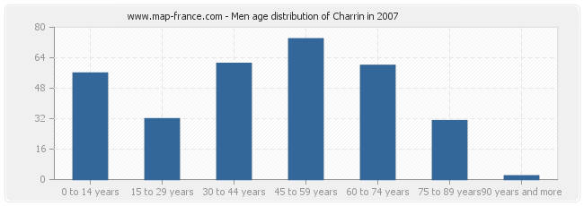 Men age distribution of Charrin in 2007