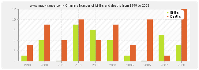 Charrin : Number of births and deaths from 1999 to 2008