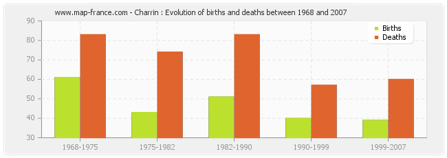 Charrin : Evolution of births and deaths between 1968 and 2007
