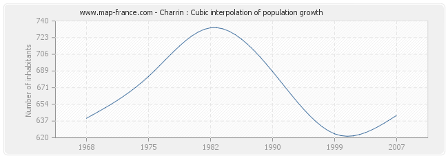 Charrin : Cubic interpolation of population growth