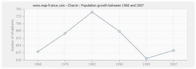 Population Charrin