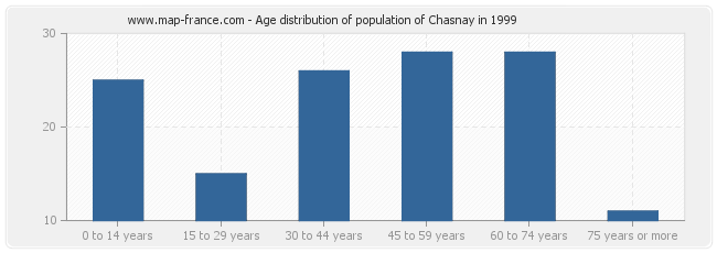 Age distribution of population of Chasnay in 1999