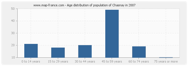 Age distribution of population of Chasnay in 2007