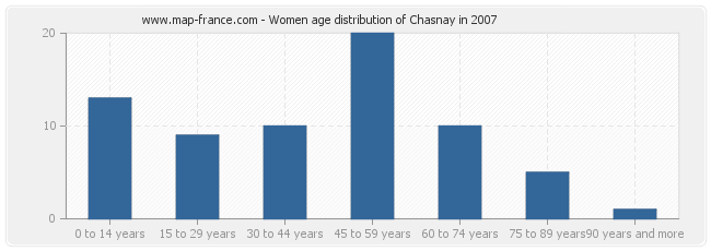 Women age distribution of Chasnay in 2007