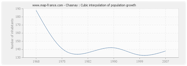 Chasnay : Cubic interpolation of population growth