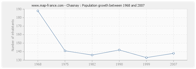 Population Chasnay