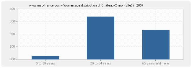 Women age distribution of Château-Chinon(Ville) in 2007