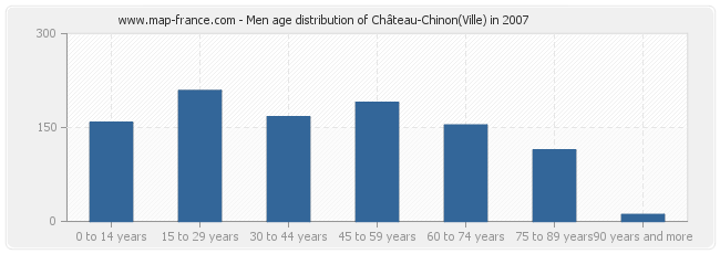 Men age distribution of Château-Chinon(Ville) in 2007