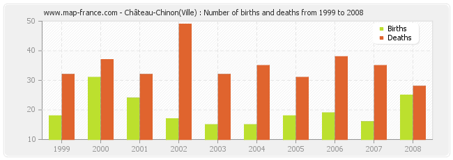 Château-Chinon(Ville) : Number of births and deaths from 1999 to 2008