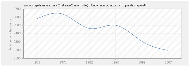 Château-Chinon(Ville) : Cubic interpolation of population growth