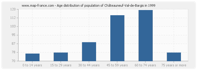 Age distribution of population of Châteauneuf-Val-de-Bargis in 1999