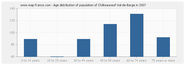 Age distribution of population of Châteauneuf-Val-de-Bargis in 2007