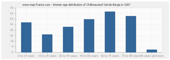 Women age distribution of Châteauneuf-Val-de-Bargis in 2007