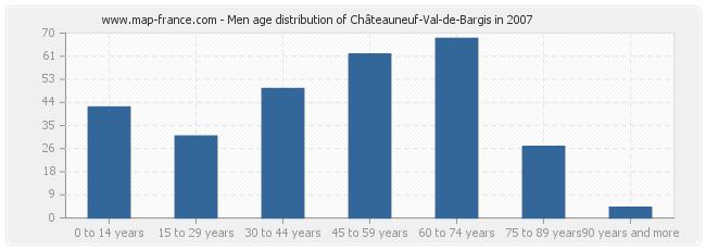 Men age distribution of Châteauneuf-Val-de-Bargis in 2007