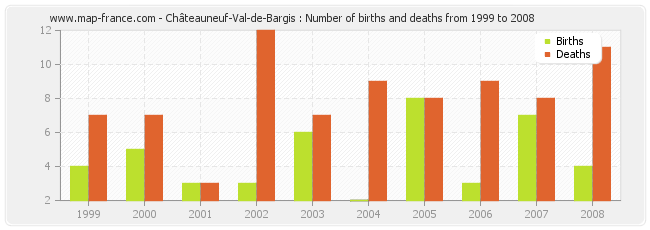 Châteauneuf-Val-de-Bargis : Number of births and deaths from 1999 to 2008