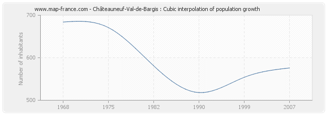 Châteauneuf-Val-de-Bargis : Cubic interpolation of population growth