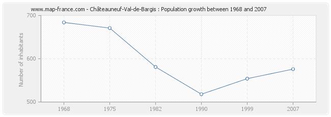 Population Châteauneuf-Val-de-Bargis