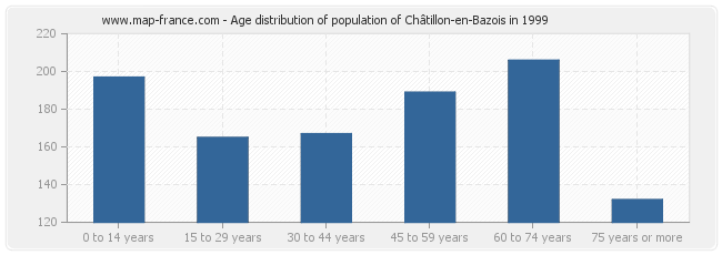 Age distribution of population of Châtillon-en-Bazois in 1999