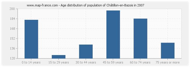 Age distribution of population of Châtillon-en-Bazois in 2007