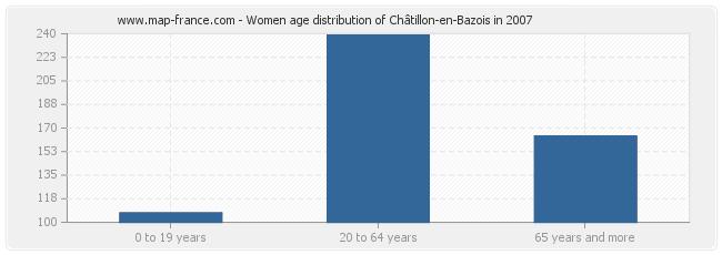 Women age distribution of Châtillon-en-Bazois in 2007