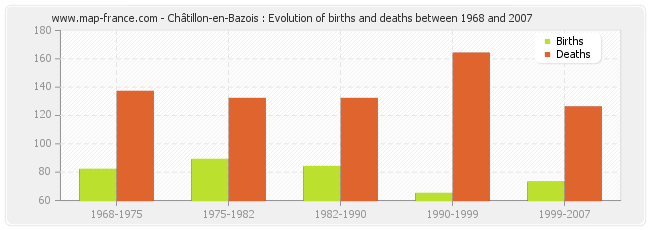 Châtillon-en-Bazois : Evolution of births and deaths between 1968 and 2007