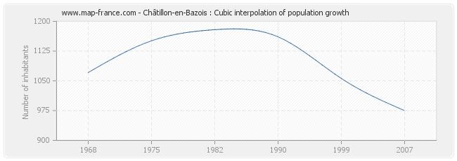 Châtillon-en-Bazois : Cubic interpolation of population growth