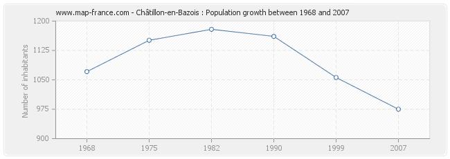 Population Châtillon-en-Bazois