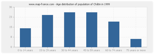 Age distribution of population of Châtin in 1999