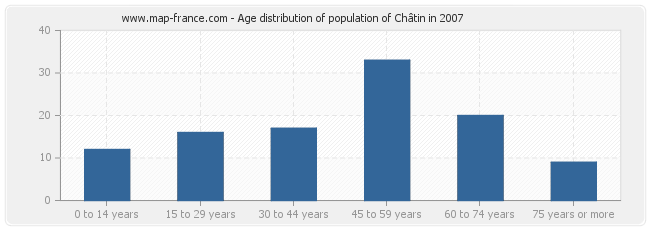 Age distribution of population of Châtin in 2007