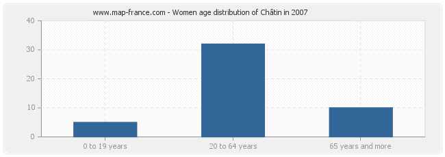 Women age distribution of Châtin in 2007