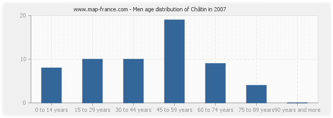 Men age distribution of Châtin in 2007