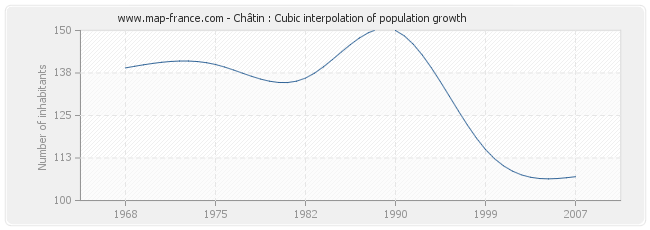 Châtin : Cubic interpolation of population growth