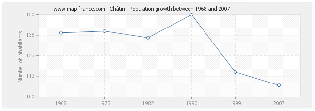 Population Châtin