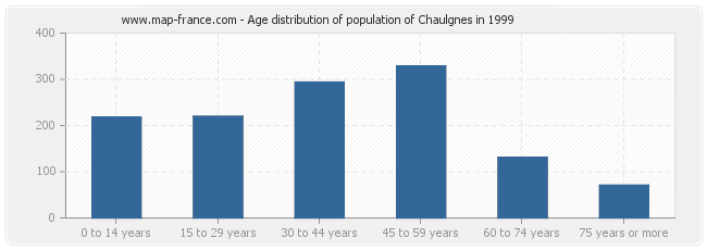 Age distribution of population of Chaulgnes in 1999