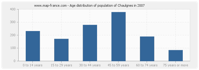 Age distribution of population of Chaulgnes in 2007