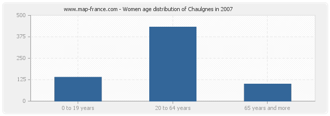 Women age distribution of Chaulgnes in 2007
