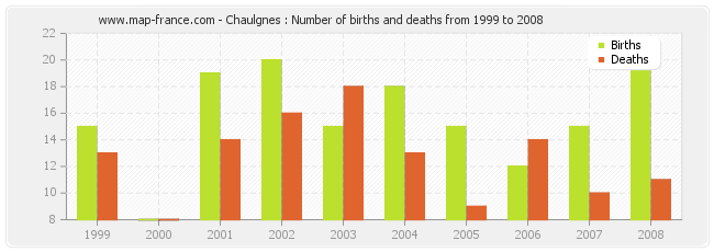 Chaulgnes : Number of births and deaths from 1999 to 2008