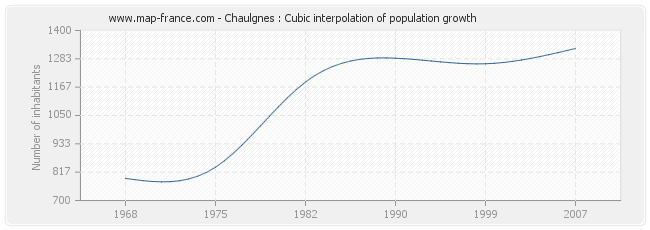 Chaulgnes : Cubic interpolation of population growth