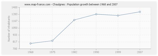 Population Chaulgnes